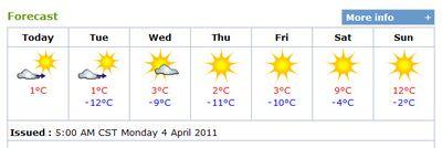 4-4-2011-forecast